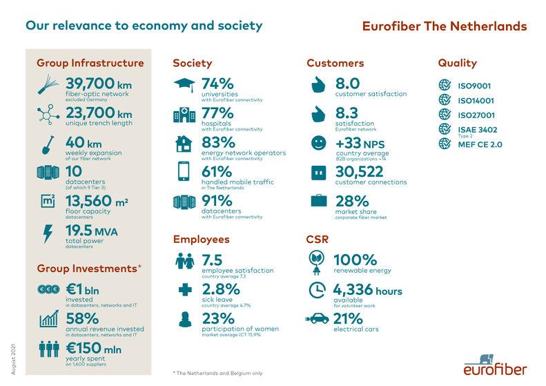 Impact Eurofiber op economie en maatschappij