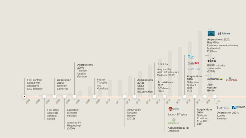 Eurofiber History chart