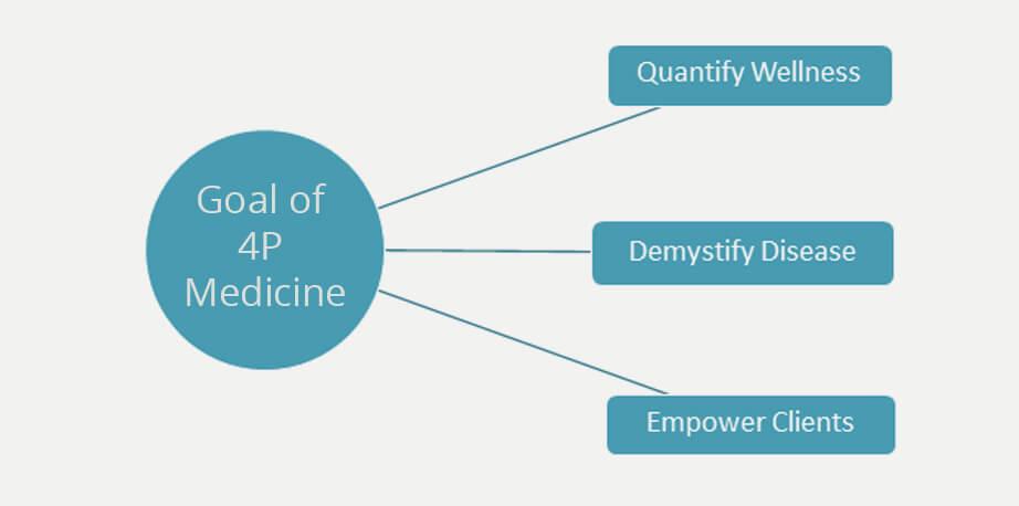 goal of 4p medicine