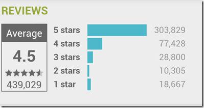 user reviews increase app installs