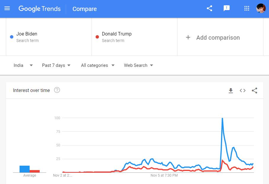 Best Keywords Research Tool Google Trends