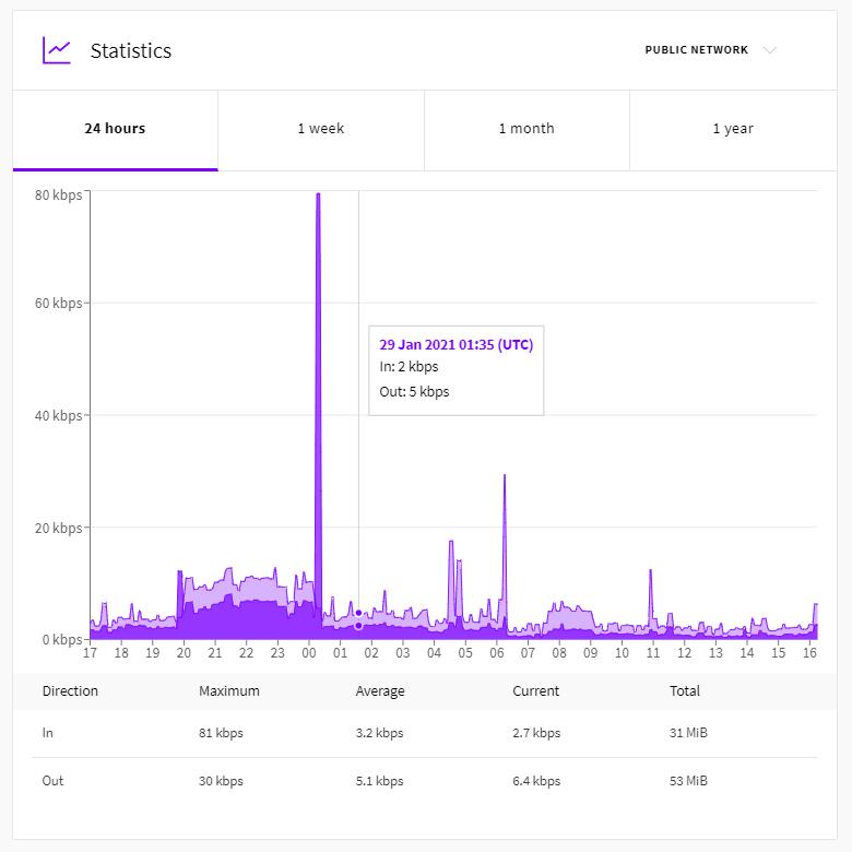 Upcloud Statistic Report for Server