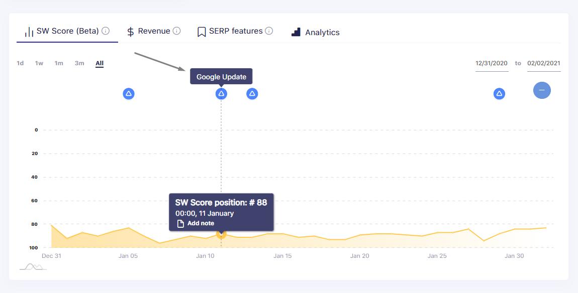 SERPwatch Algorithm Update Tracking