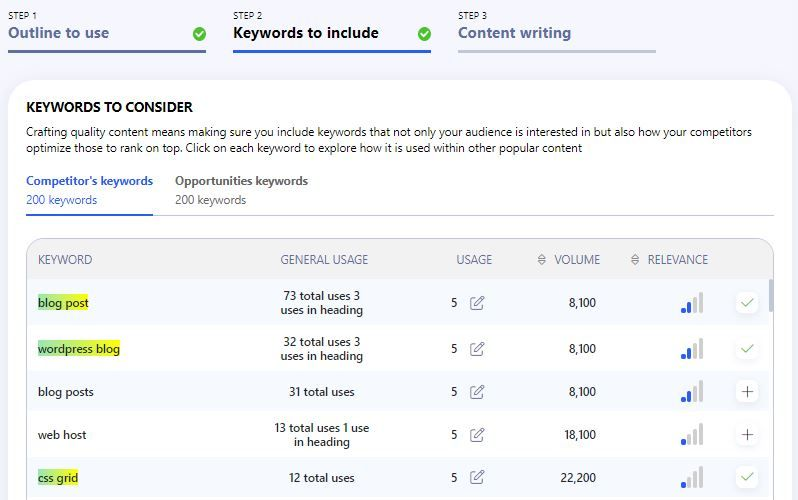 Keywords to Include Writerzen review