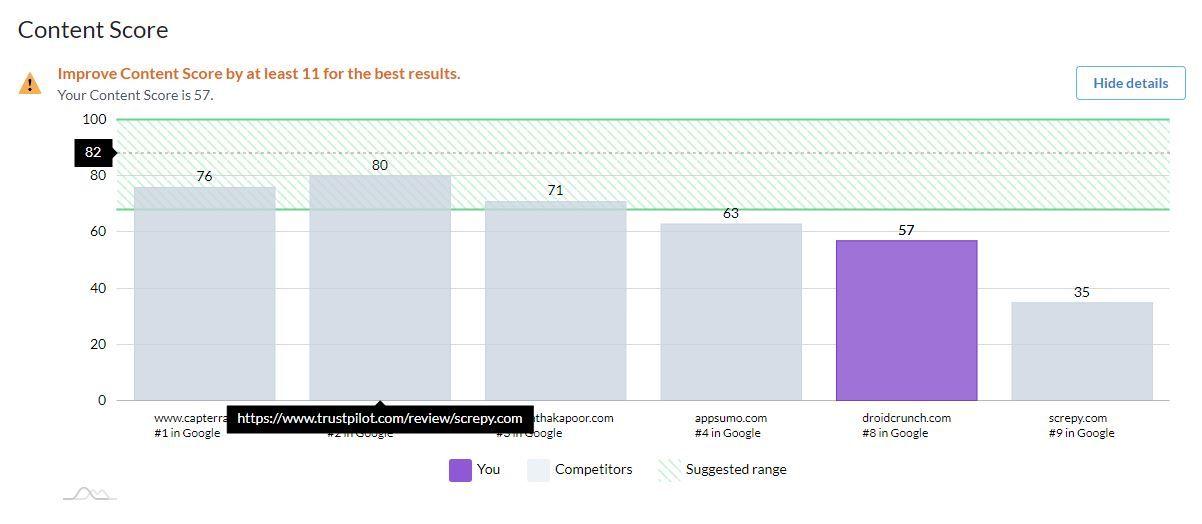 Surfer SEO Content Score