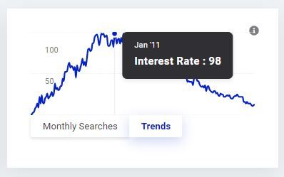 KWfinder Keyword Monthly Searches and Trend