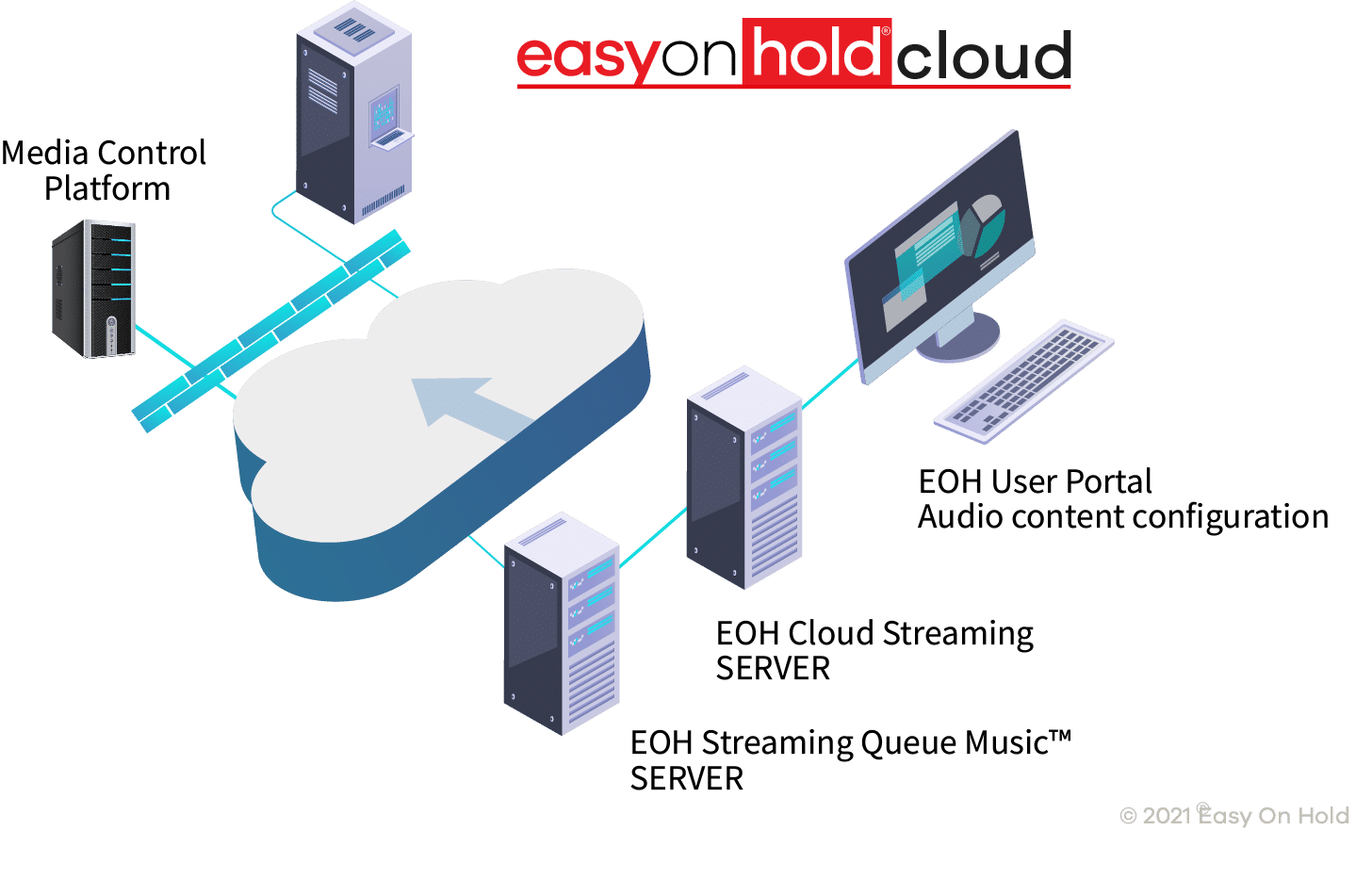 Easy On Hold Genesys Engage MCP Streaming Queue (music on hold) Solution diagram