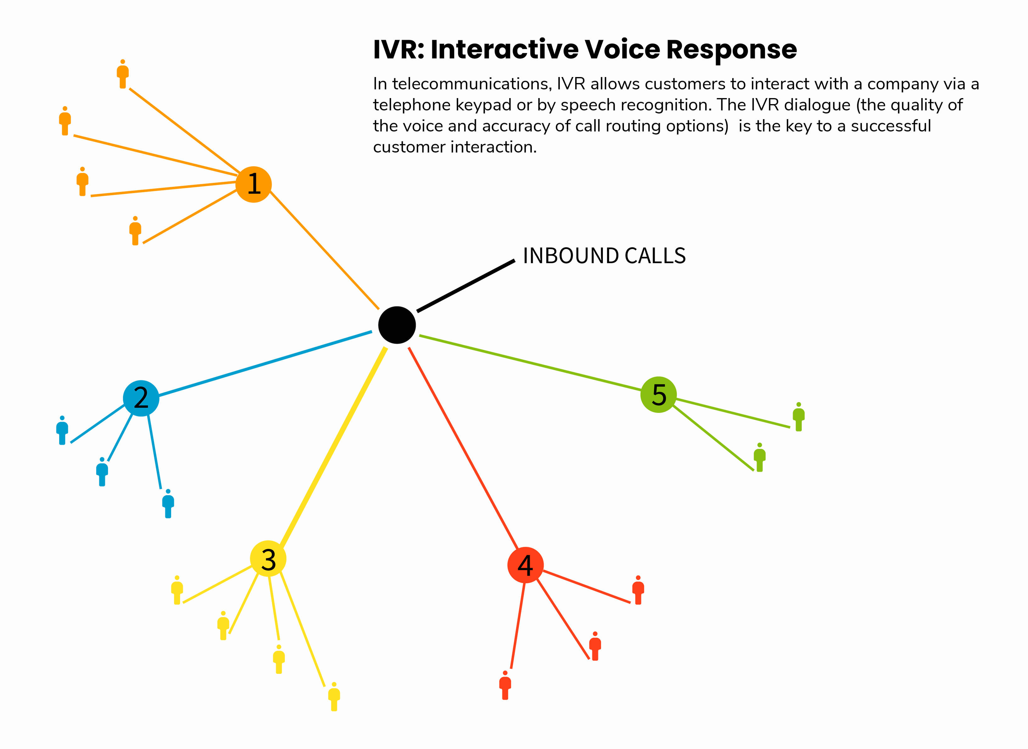 illustration demonstrates IVR
