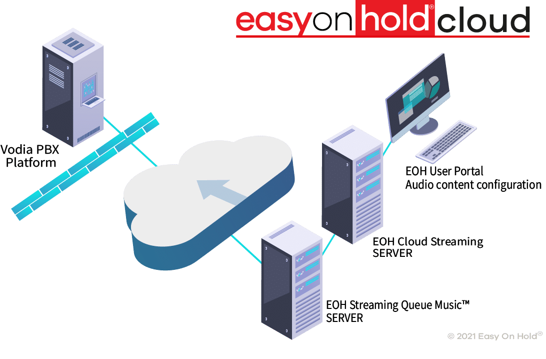 Easy On Hold Vodia Streaming MOH Solution