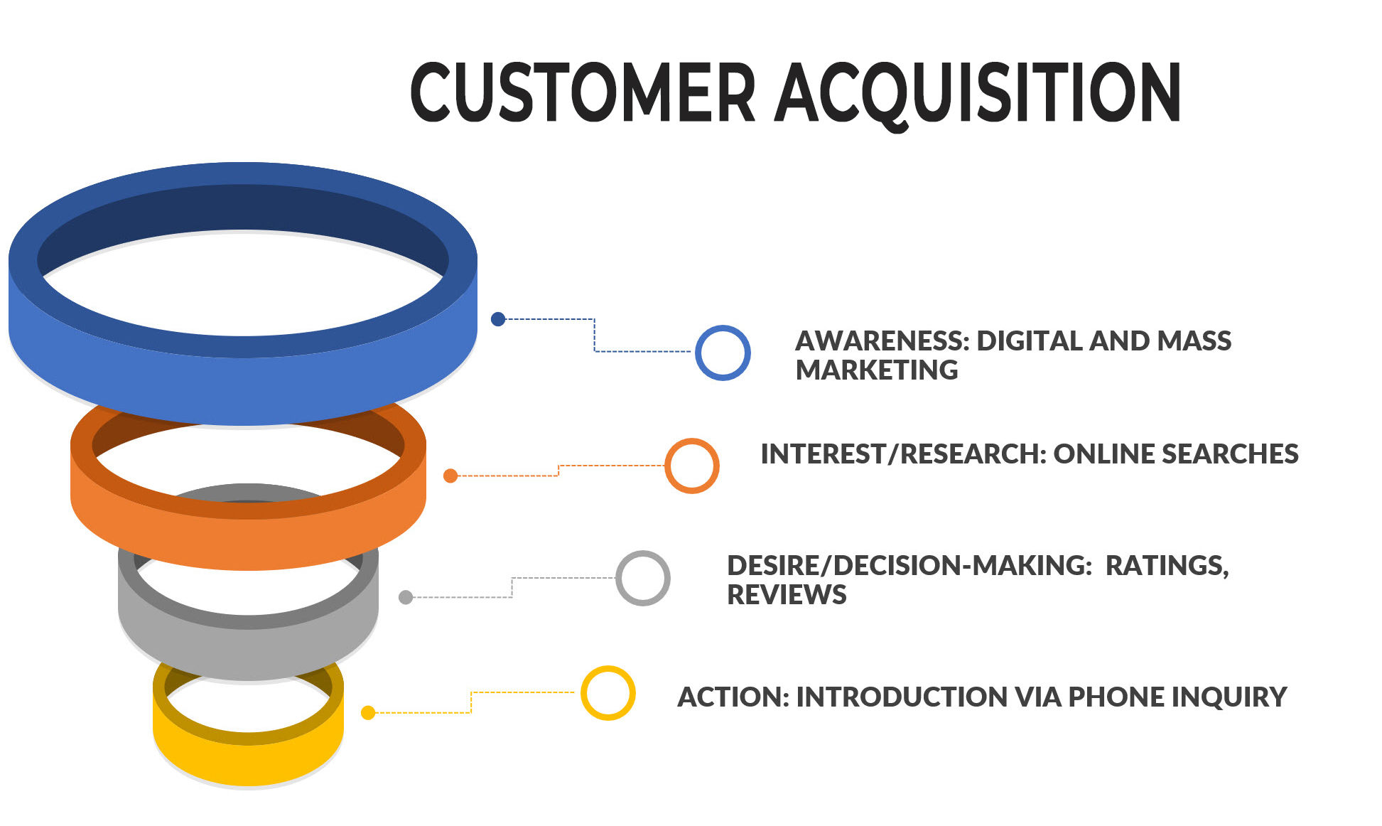 customer acquisition funnel diagram