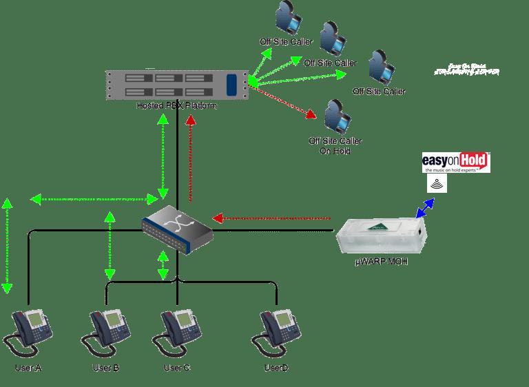 PIKA Easy On Hold SIP Broadsoft Nextiva Diagram