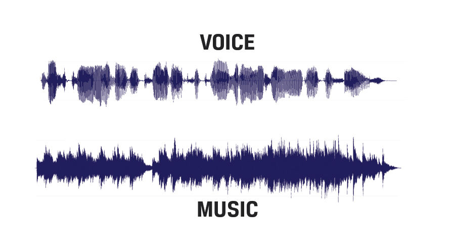 music sound wave compared to voice sound wave