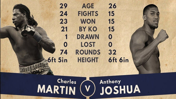 Anthony Joshua Snatches Heavyweight Title From Charles Martin After Two Rounds