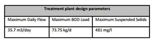 Table showing the treatment plant design parameters