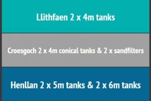 WPL-conical-tank-installation at three welsh-water-sites