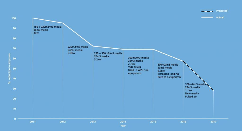 Image of WPL chart showing progress in reducing power consumption