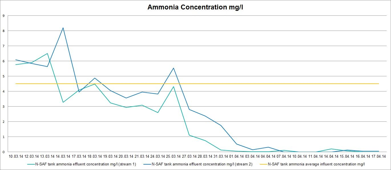 danesmoor wastewater treatment works ammonia concentration results for the WPL steel SAF wastewater biological treatment plant