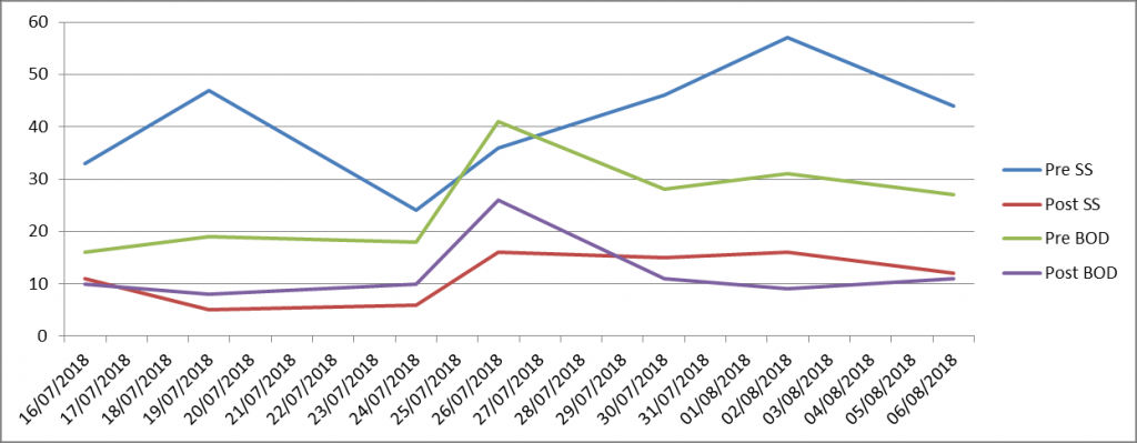 Image of graph showing reduction in BOD and SS from samples taken after Microscreen filtration