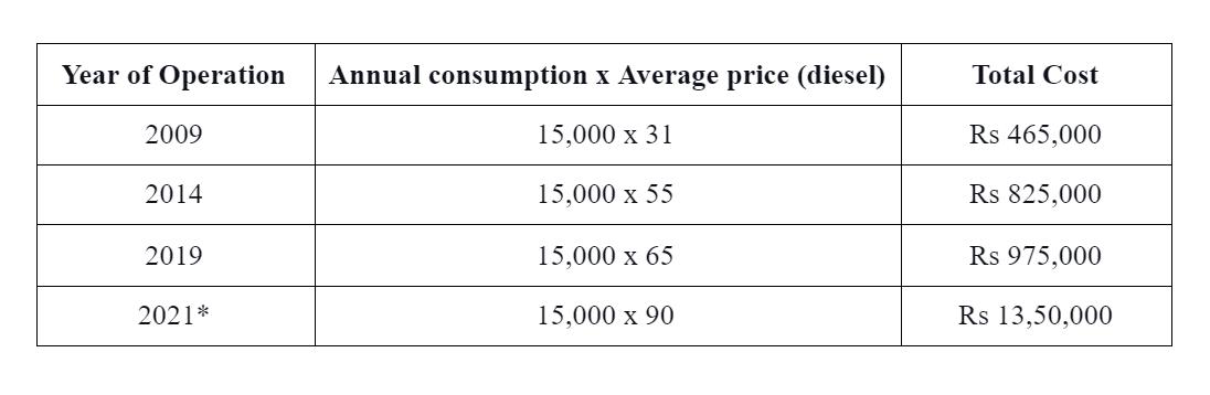 Impact of the rise in diesel