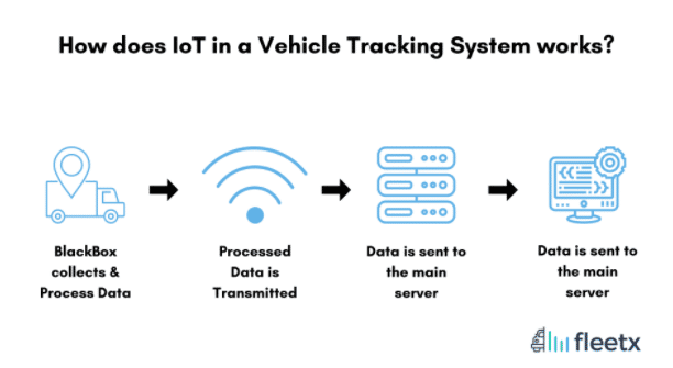 IoT in a vehicle trackig system