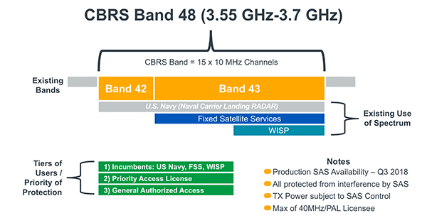What is CBRS? The citizens broadband radio service is Band 48, which businesses use for Private Cellular Network deployments.