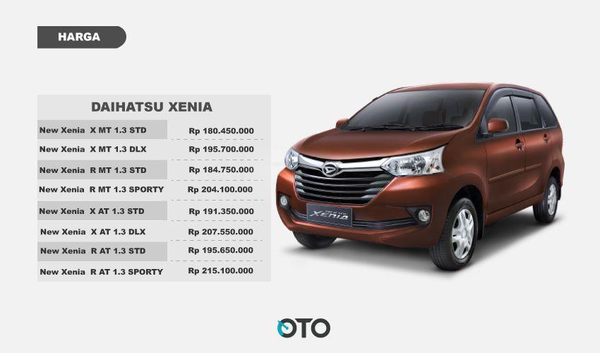 Kelebihan dan Kekurangan Daihatsu Xenia 2018 Cermati !