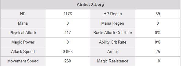 build attribute x.borg terkuat dan tersakit