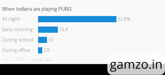 PUBG Mobile: A new Boon or a Bane for India?