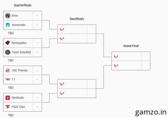 Tsm wins umg valorant first strike closed qualifiers, here are the semi-finals and finals results
