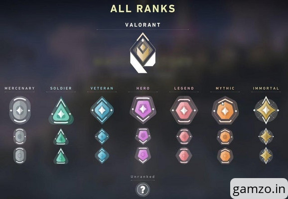 Valorant ranks in order: let's take a look at all the valorant ranks 2021