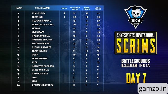 Skyesports bgmi points table after day 7 of invitational scrims