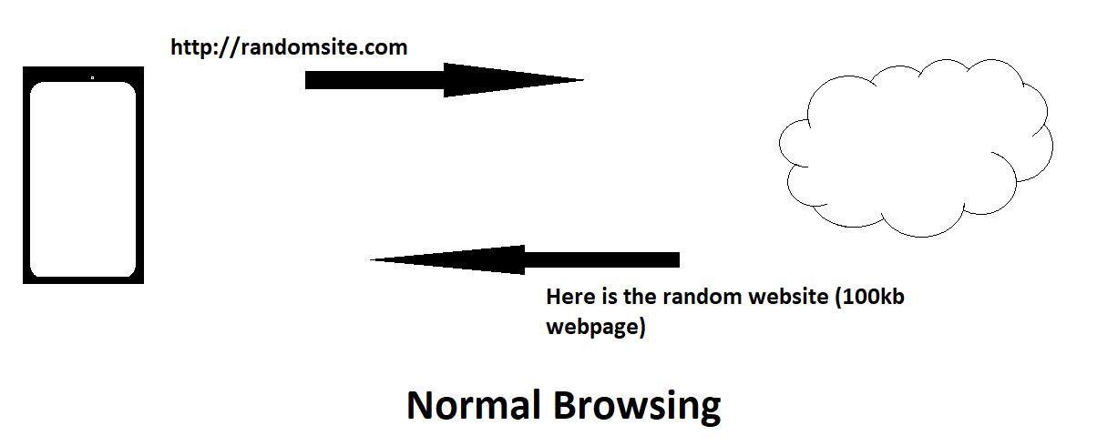 Normal Browsing
