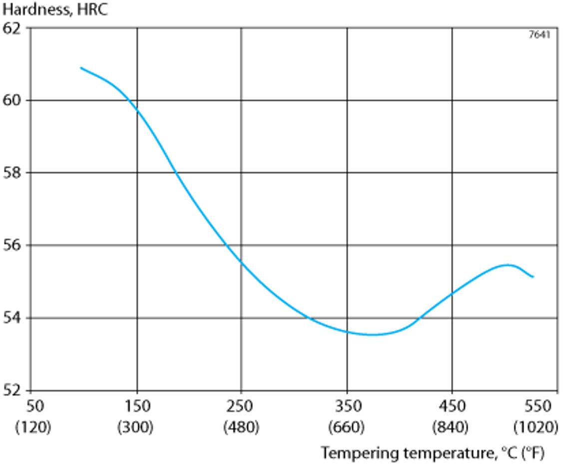 Wärmebehandlungsdiagramm für den 12C27