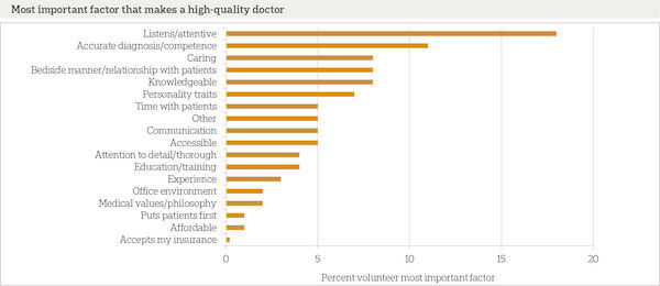 chart on what makes a high-quality doctor
