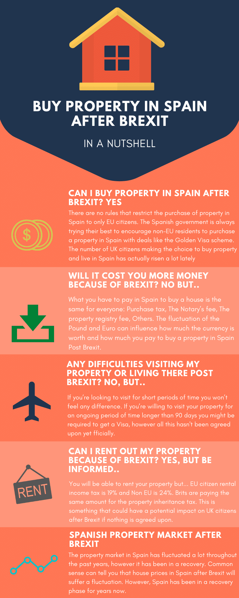 buying property in spain after brexit infographic