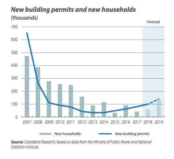 spanish property market 2021 graph