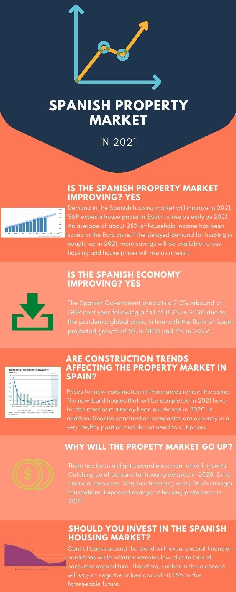 spanish property market infographic
