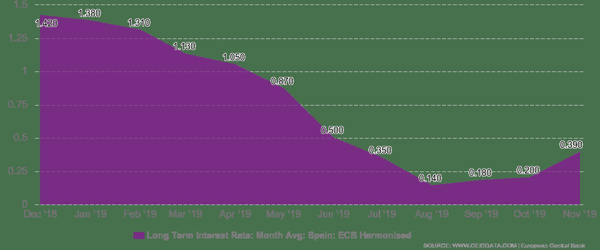 property market in spain in 2021 graph