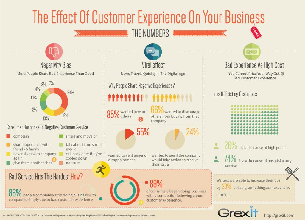 customerservice statistics