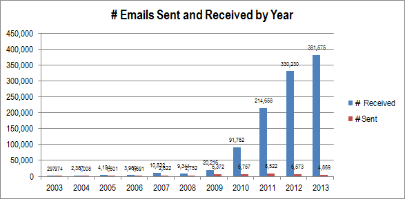emails-by-year1