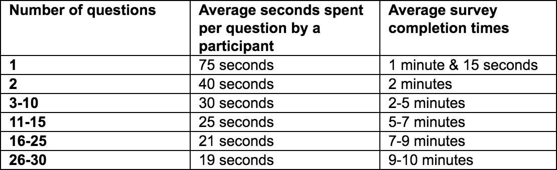 Customer survey response stat