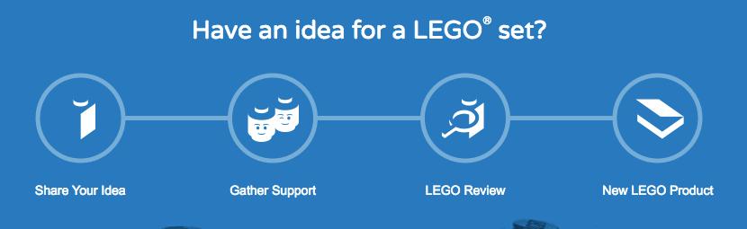 Lego Ideas customer feedback for product development