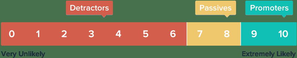 Net Promoter Score Surveys collecting customer feedback