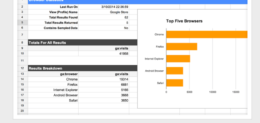 Google Sheets add-ons Google analytics