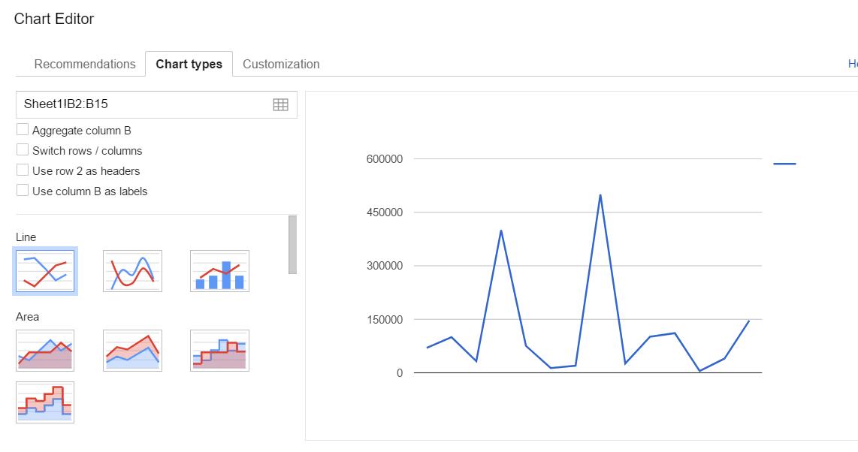 Google Sheets charts 2