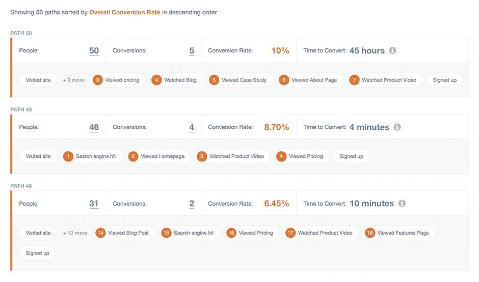 customer feedback conversion rate