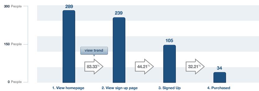 customer feedback funnel report