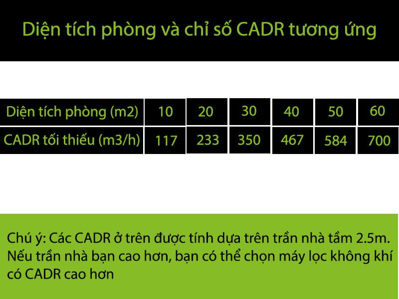 Diện tích phòng và CADR tương ứng