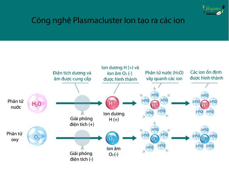 Công nghệ Plasmacluster Ion tạo ra các ion như thế nào