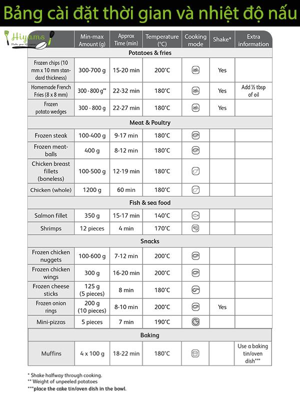 Bảng cài đặt nhiệt độ và thời gian nấu của nồi Tefal EY401D15
